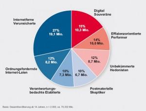 Prozentuale Verteilung der Internet Milieus