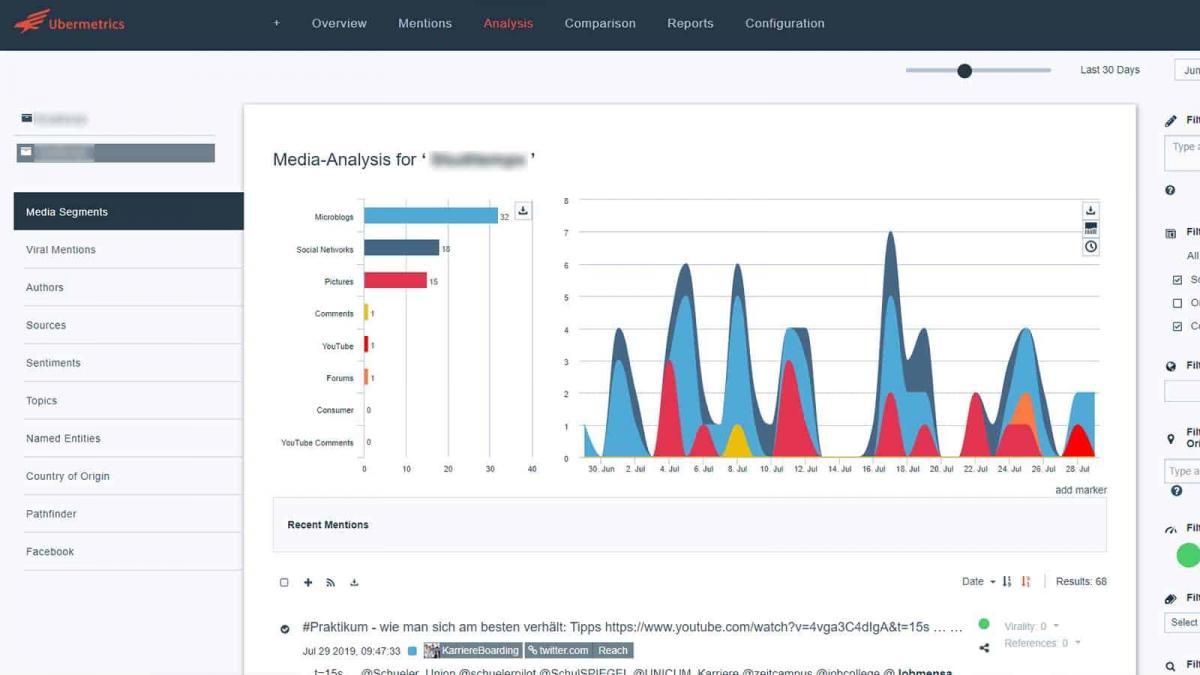 Monitoring-Ubermetrics